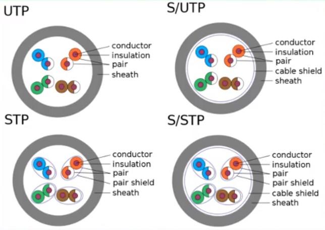 Cables de red de datos UTP, STP, S/UTP, S/STP