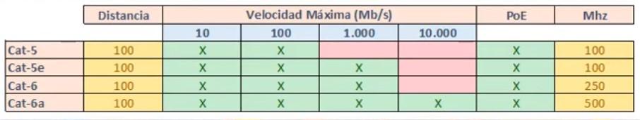 Categorías de cables de datos