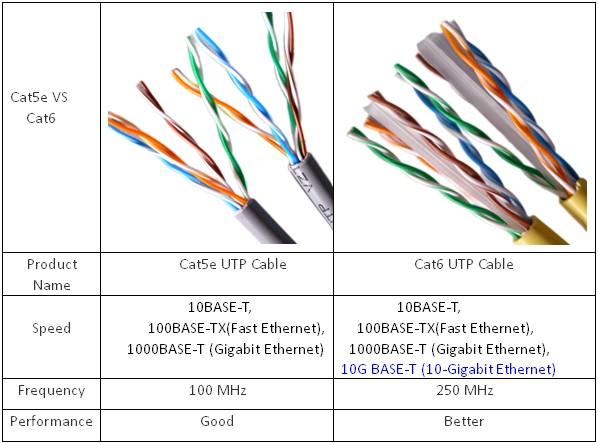 Diferencia entre los cables Cat5 y Cat6