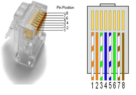 Numeración de pines y colores de cable de red y conector RJ-45